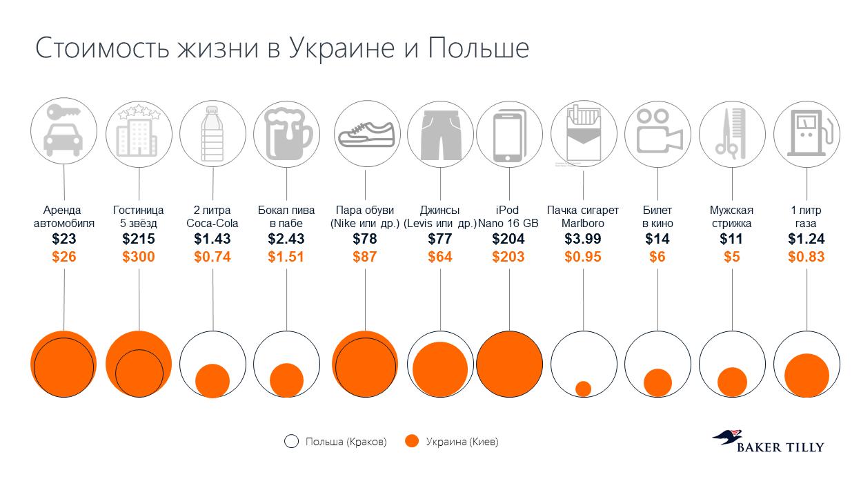 Стоимость жизни в Польше и Украине