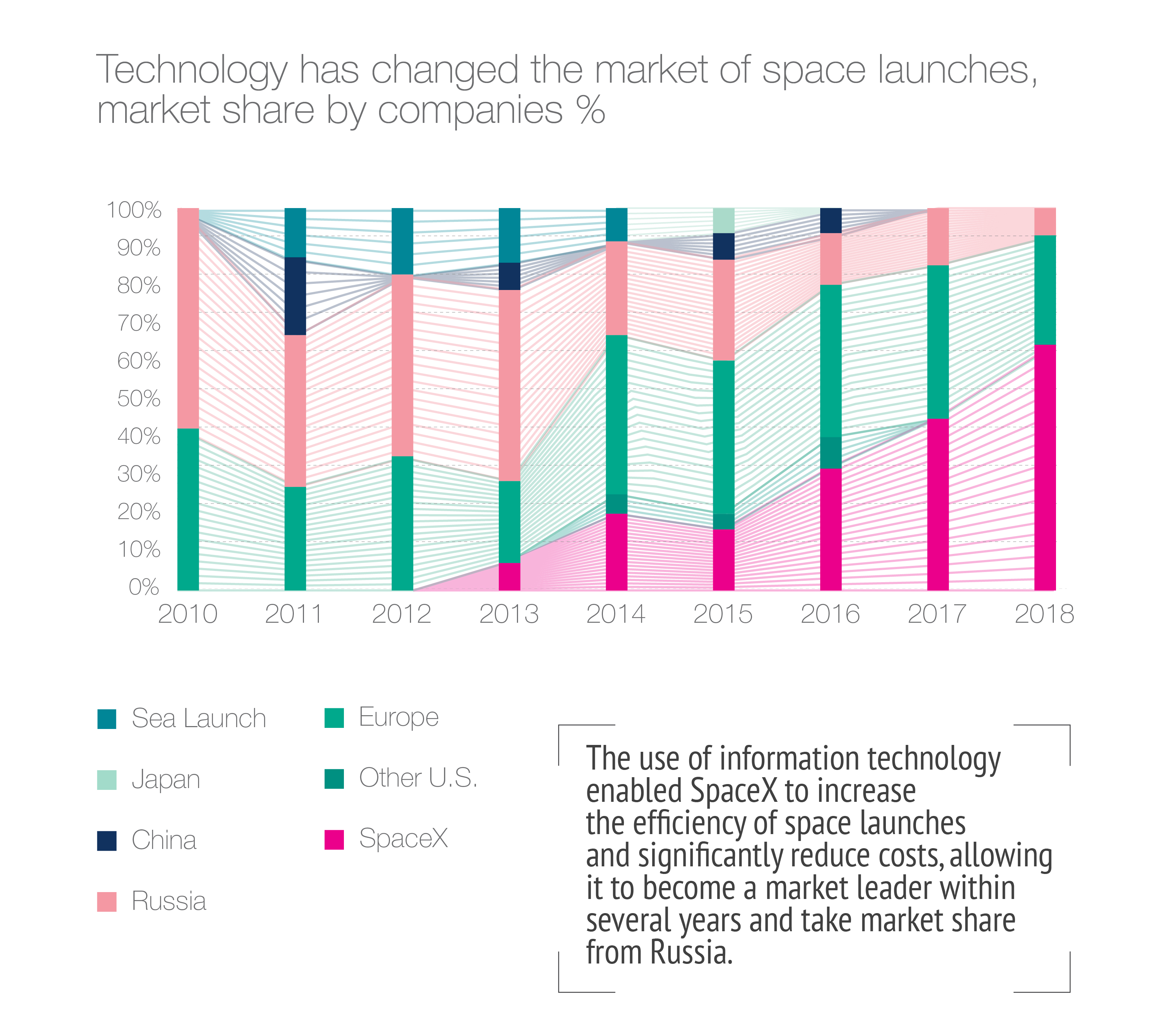 Technology has changed the market of space launches.jpg