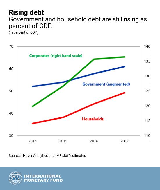 Rising debt