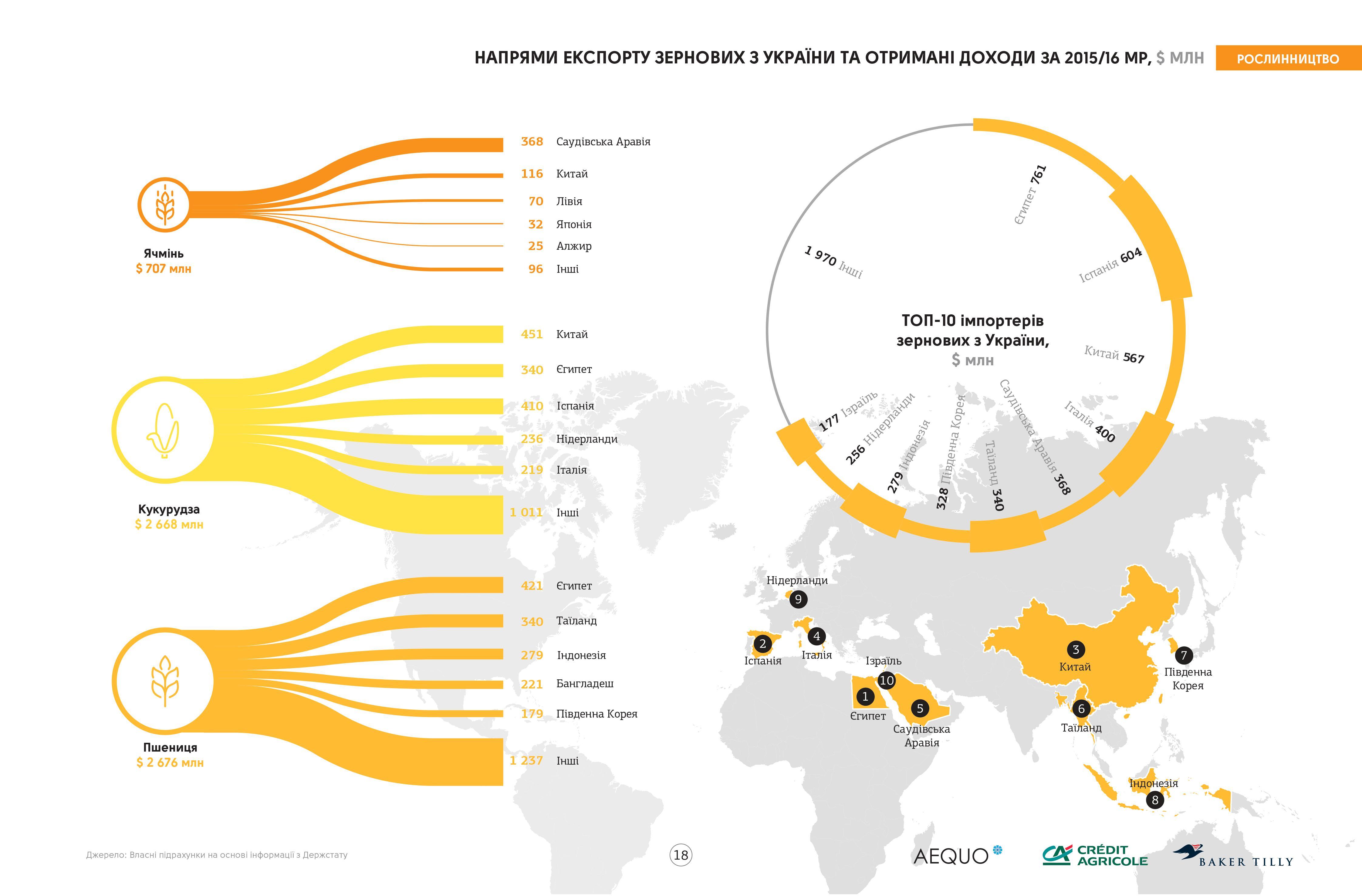 Направления экспорта зерновых