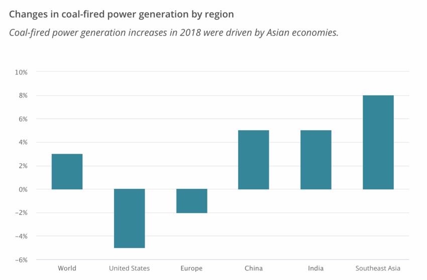 Зміна потужностей вугільної генерації за регіонами