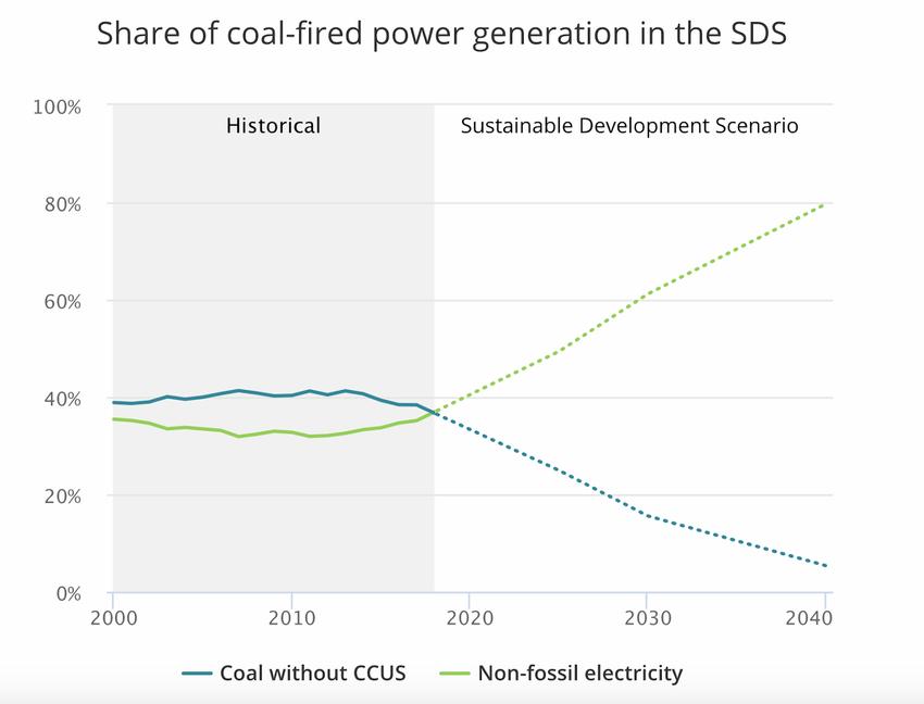 частка вугільної генерації
