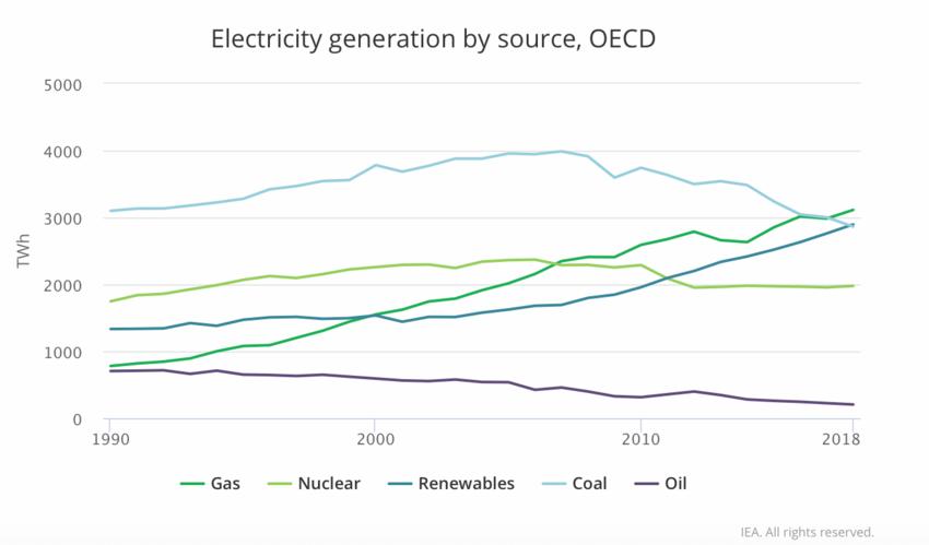 виробництво електроенергії за джерелами, ОЕСР