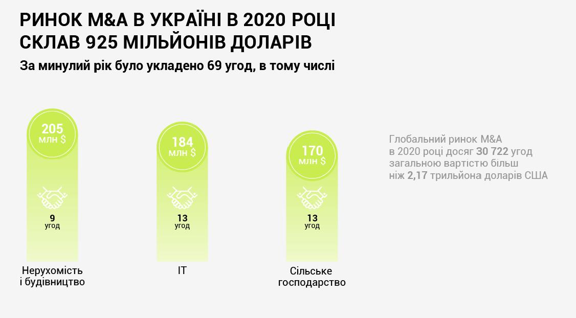 M&A ринок в Україні